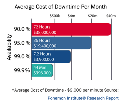 A graph of average cost of downtime per month