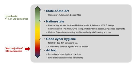 CMMC Framework for Cyber Hygiene - image