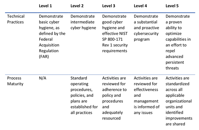 Table - Summary of CMMC Levels