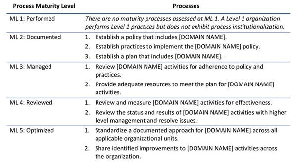Understanding CMMC Proces Maturity - table