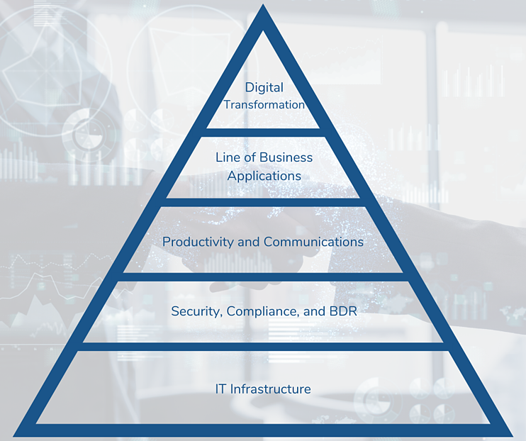 Growing Your Business With Technology Pyramid