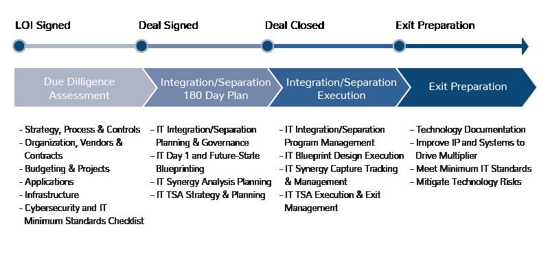 M&A Integration Methodology