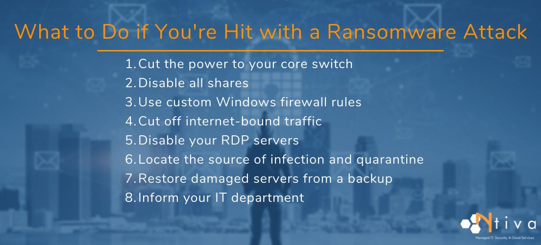 Ransomware LIST