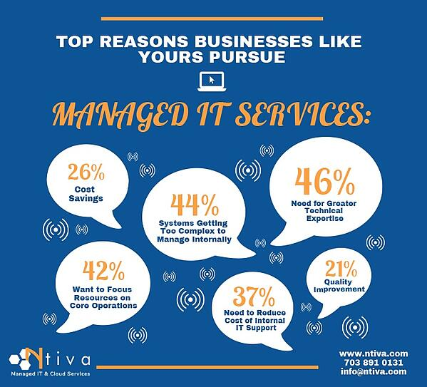 Top 10 reasons businesses pursue Managed IT Services and Support