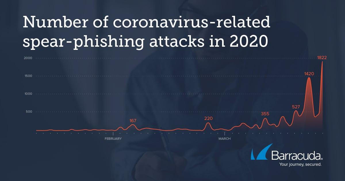 threat-spotlight_covid-19-attacks