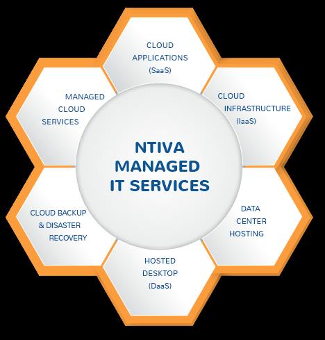 Ntiva Cloud Services